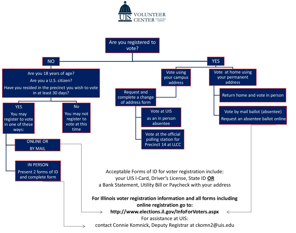 Flowchart depicting how to register to vote
